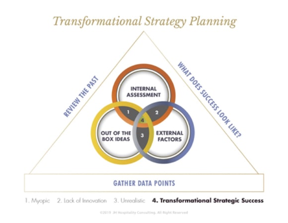 Transformational Strategy Planning